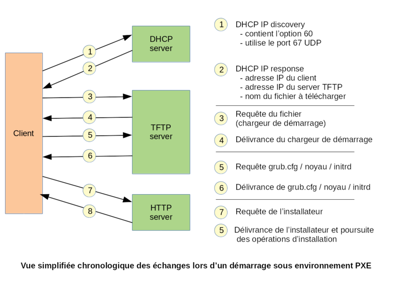 Configuration d'un serveur pour lancer des installations par PXE