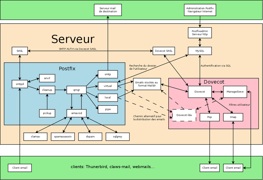 Diagram flow d'une configuration possible d'un serveur de messagerie électronique